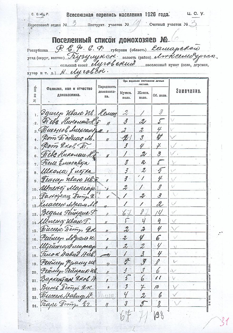 Irina isaak russisch deutsch biblisch